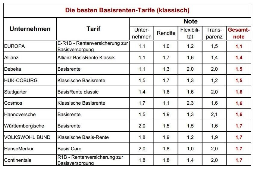 IVFP-basis-klassisch-2015