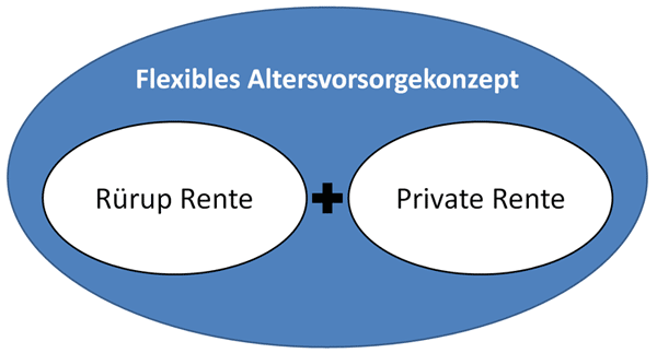 Rürup Rente oder Private Rente
